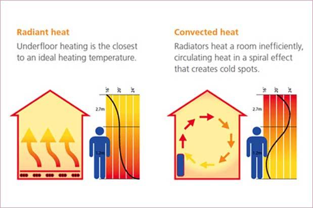 underfllor-heating-vs-convectors2-1